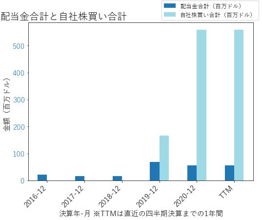 SLMの配当合計と自社株買いのグラフ