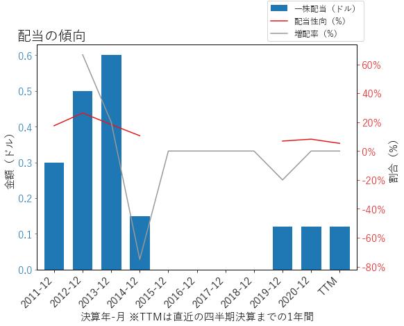 SLMの配当の傾向のグラフ