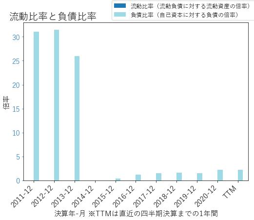 SLMのバランスシートの健全性のグラフ