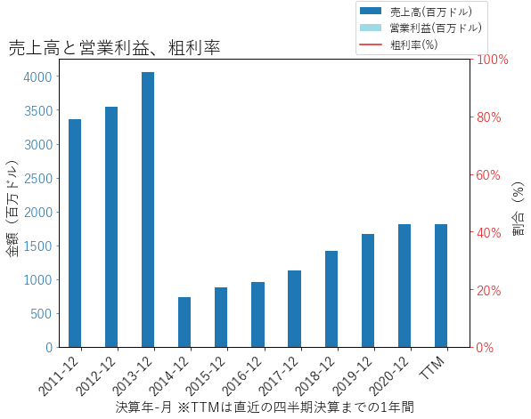 SLMの売上高と営業利益、粗利率のグラフ