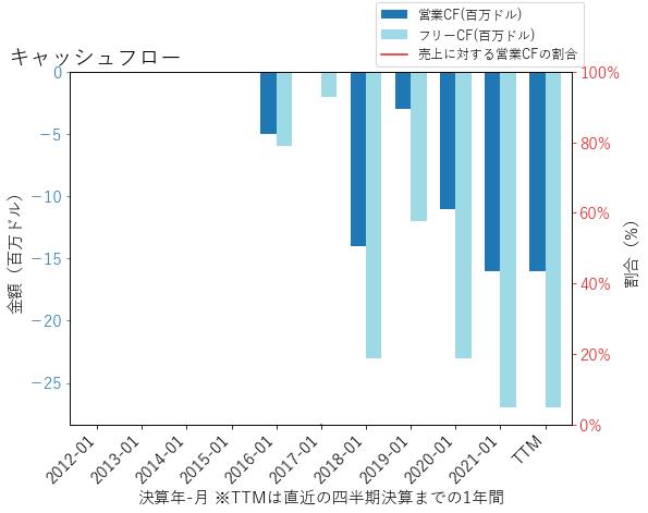 SMARのキャッシュフローのグラフ