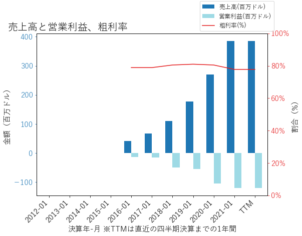 SMARの売上高と営業利益、粗利率のグラフ