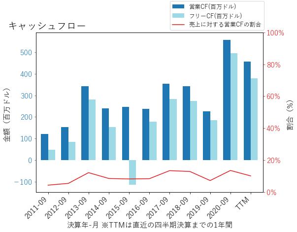 SMGのキャッシュフローのグラフ