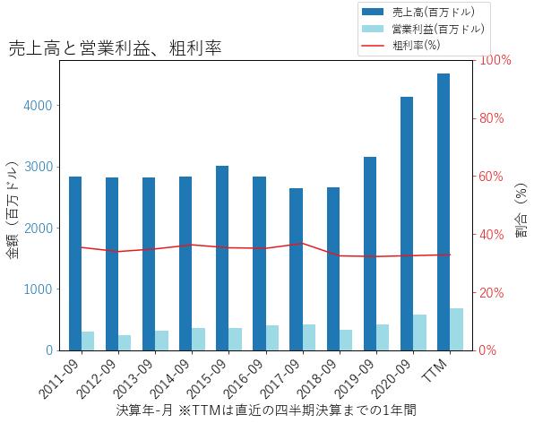 SMGの売上高と営業利益、粗利率のグラフ