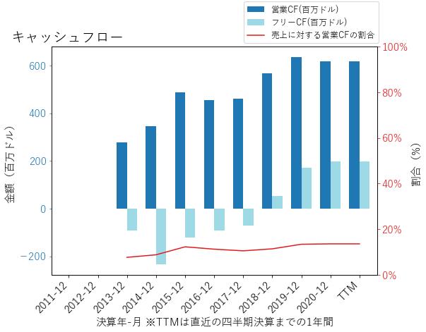 SNDRのキャッシュフローのグラフ