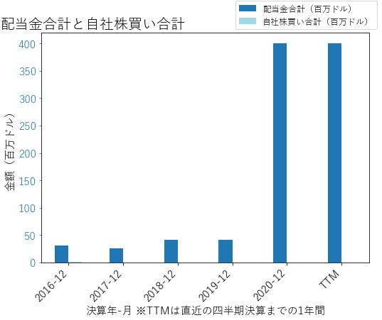 SNDRの配当合計と自社株買いのグラフ