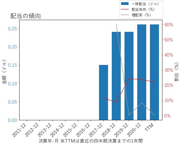 SNDRの配当の傾向のグラフ