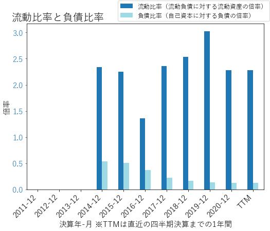 SNDRのバランスシートの健全性のグラフ