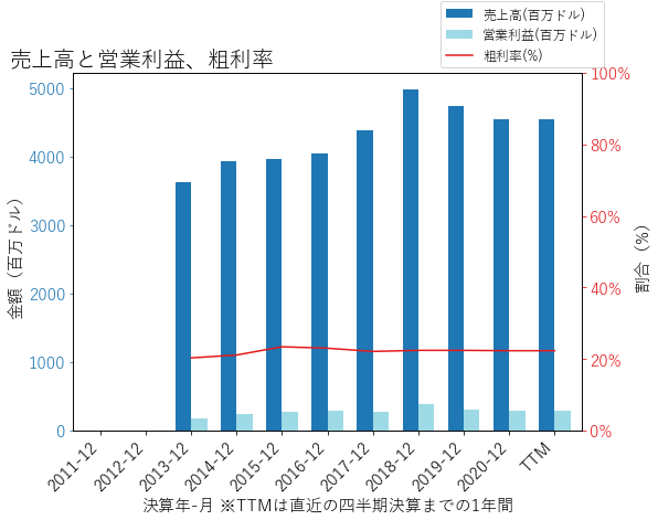 SNDRの売上高と営業利益、粗利率のグラフ