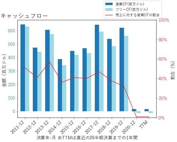 SNVのキャッシュフローのグラフ