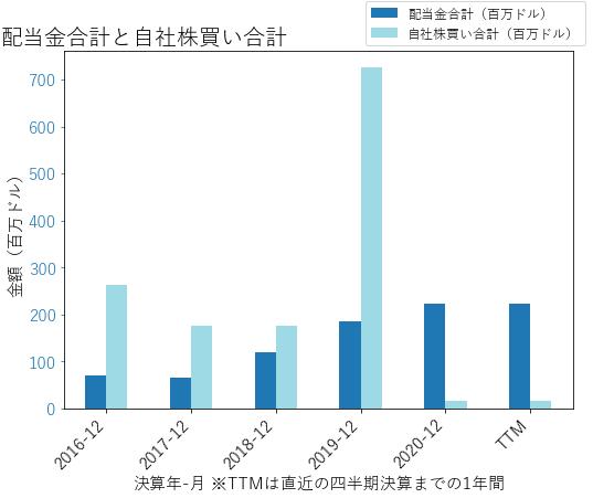 SNVの配当合計と自社株買いのグラフ