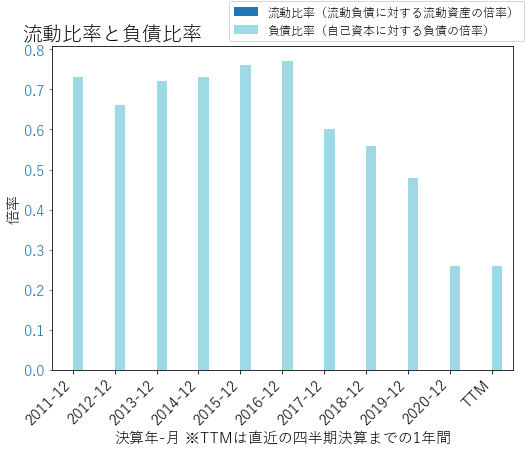 SNVのバランスシートの健全性のグラフ