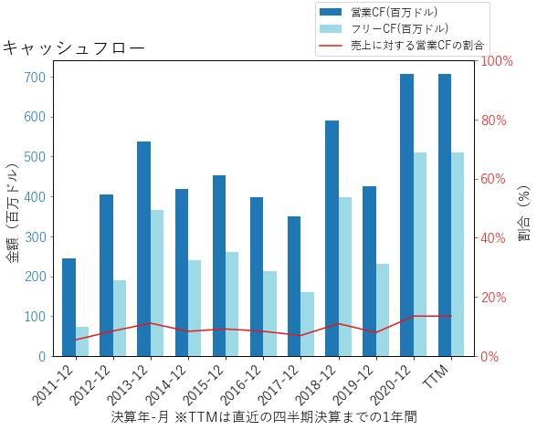 SONのキャッシュフローのグラフ