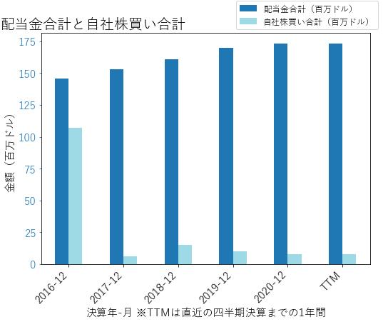 SONの配当合計と自社株買いのグラフ