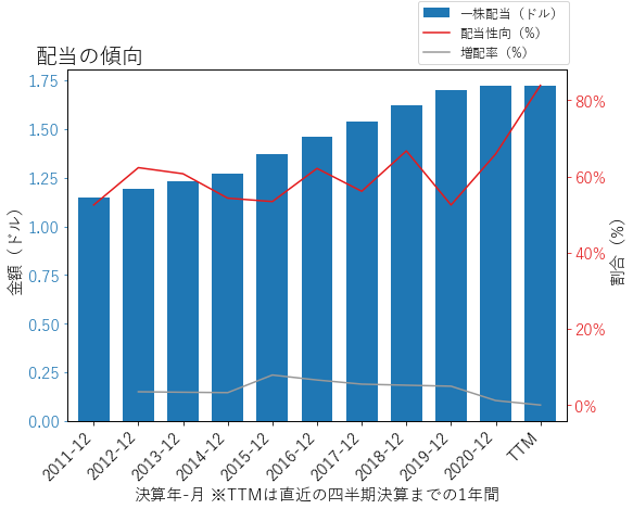 SONの配当の傾向のグラフ