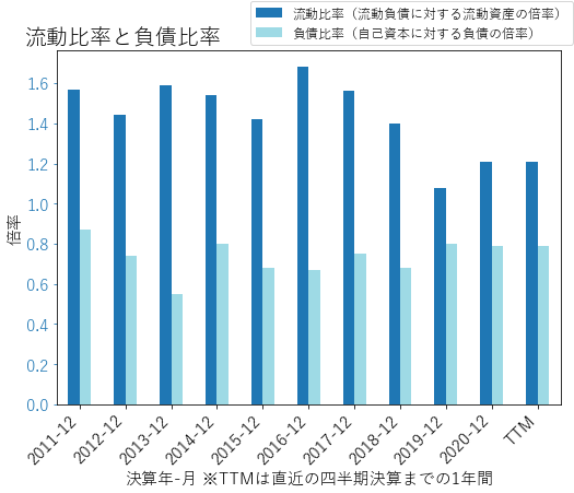 SONのバランスシートの健全性のグラフ
