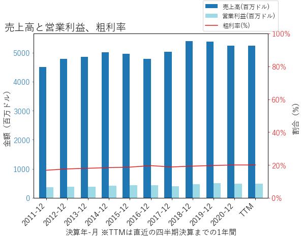 SONの売上高と営業利益、粗利率のグラフ