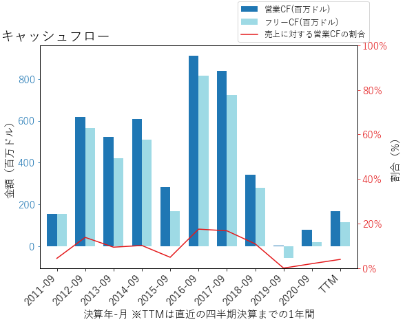 SPBのキャッシュフローのグラフ