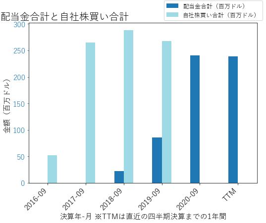 SPBの配当合計と自社株買いのグラフ