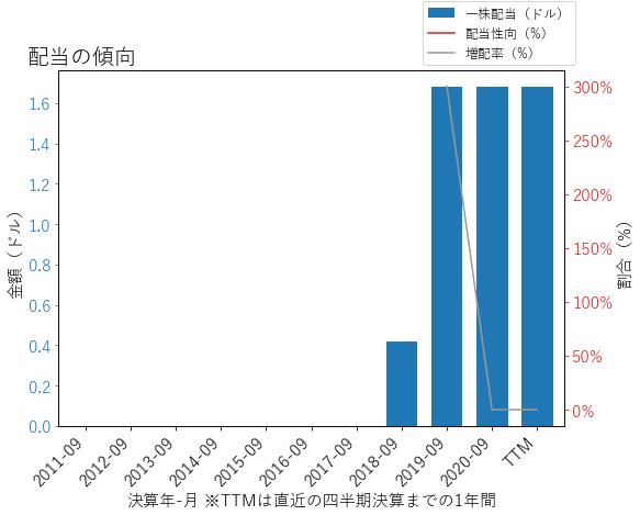 SPBの配当の傾向のグラフ