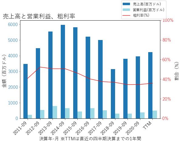 SPBの売上高と営業利益、粗利率のグラフ
