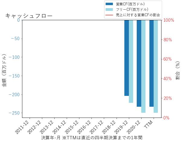 SPCEのキャッシュフローのグラフ