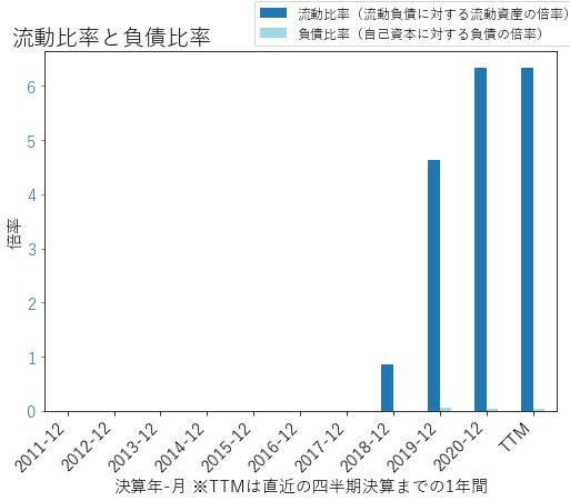 SPCEのバランスシートの健全性のグラフ