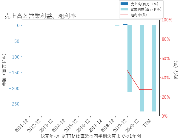 SPCEの売上高と営業利益、粗利率のグラフ