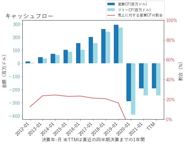 SPLKのキャッシュフローのグラフ
