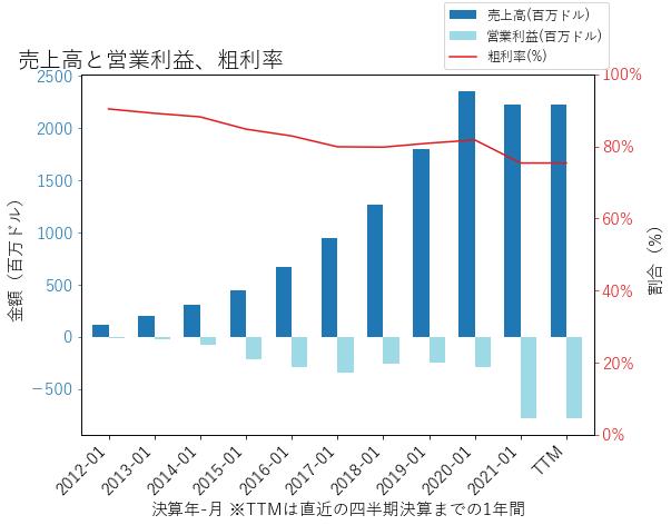 SPLKの売上高と営業利益、粗利率のグラフ