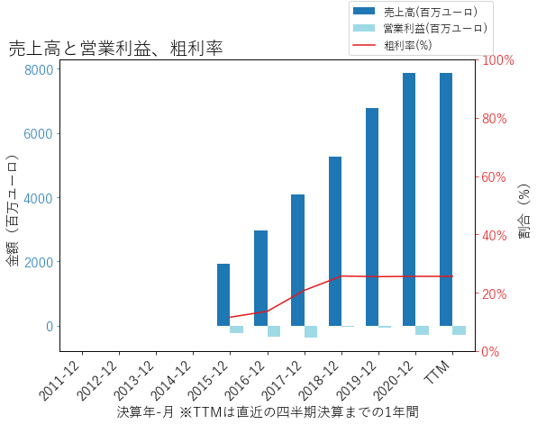 SPOTの売上高と営業利益、粗利率のグラフ