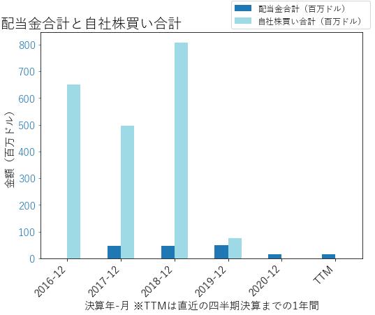 SPRの配当合計と自社株買いのグラフ