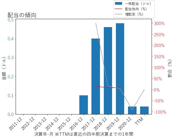 SPRの配当の傾向のグラフ