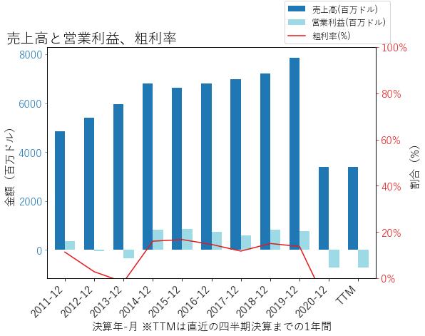 SPRの売上高と営業利益、粗利率のグラフ