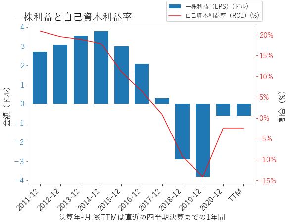 SRCLのEPSとROEのグラフ