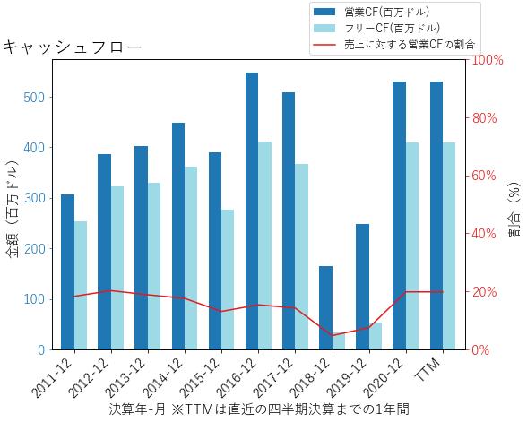 SRCLのキャッシュフローのグラフ