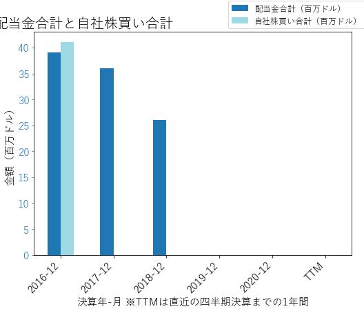 SRCLの配当合計と自社株買いのグラフ