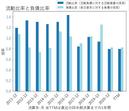 SRCLのバランスシートの健全性のグラフ