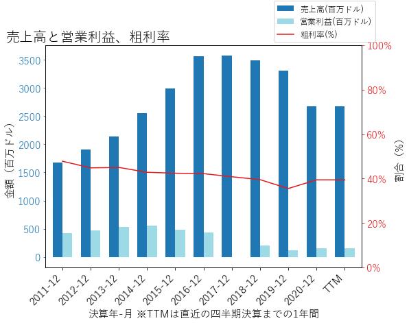 SRCLの売上高と営業利益、粗利率のグラフ