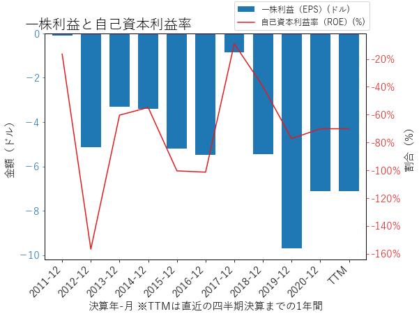 SRPTのEPSとROEのグラフ