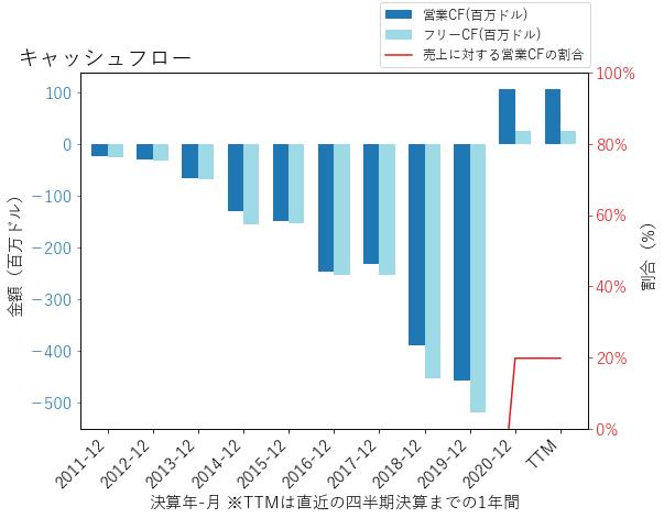 SRPTのキャッシュフローのグラフ