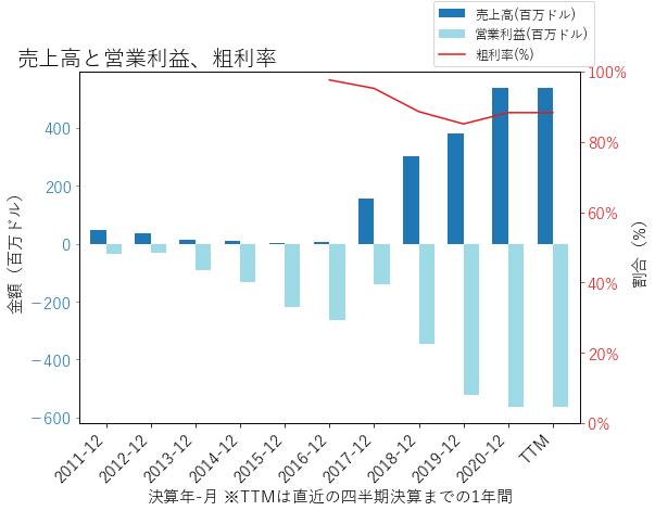 SRPTの売上高と営業利益、粗利率のグラフ