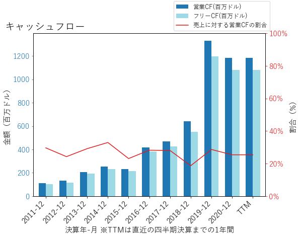 SSNCのキャッシュフローのグラフ