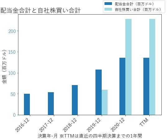 SSNCの配当合計と自社株買いのグラフ