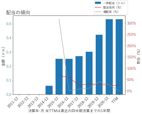 SSNCの配当の傾向のグラフ
