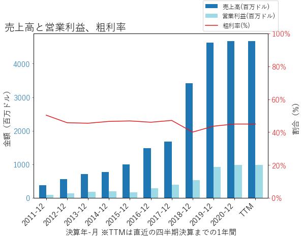 SSNCの売上高と営業利益、粗利率のグラフ