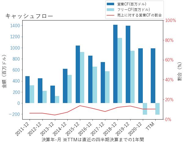 STLDのキャッシュフローのグラフ