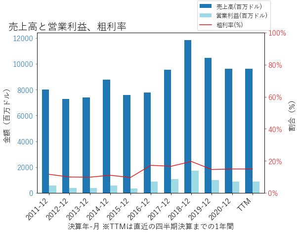 STLDの売上高と営業利益、粗利率のグラフ
