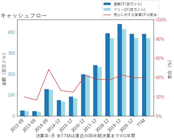 STLのキャッシュフローのグラフ
