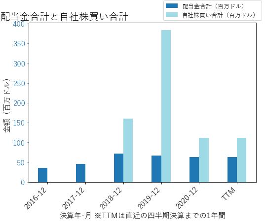 STLの配当合計と自社株買いのグラフ